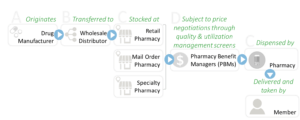 Chart - Get to Know the Key Players in Pharmacy Benefits