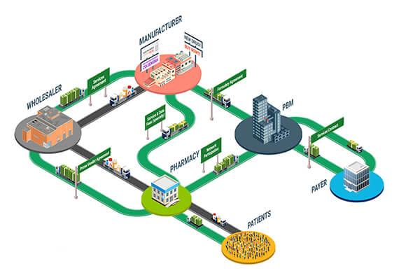 Follow the Money Part 1: The Flow of Drug Rebates